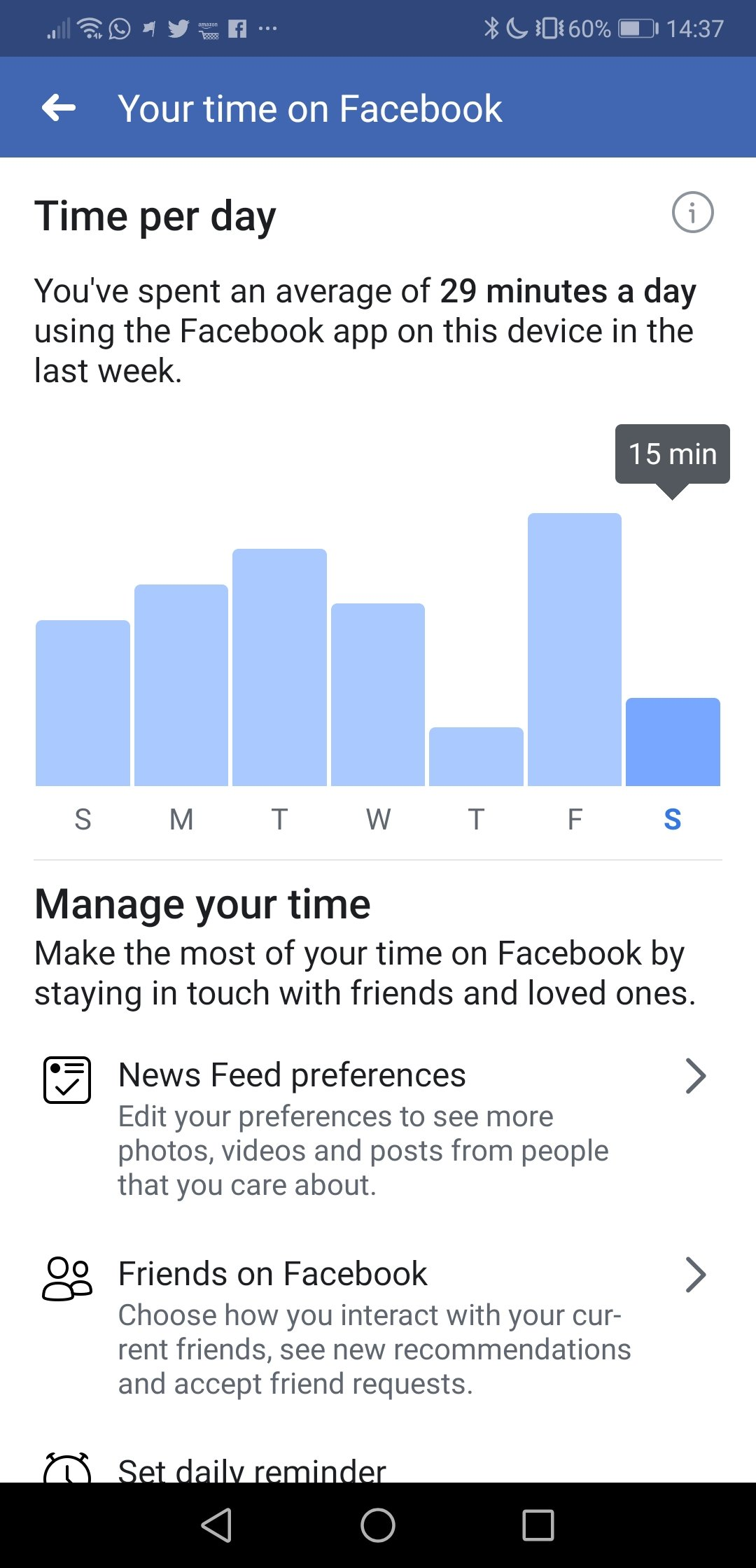 How much time are you spending on Facebook?